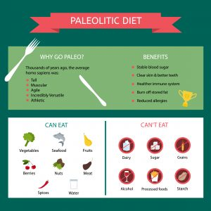 Health benefits of Paleo chart.